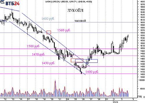Торги на форекс закрываются форекс прогноз рынка торговля стратегия