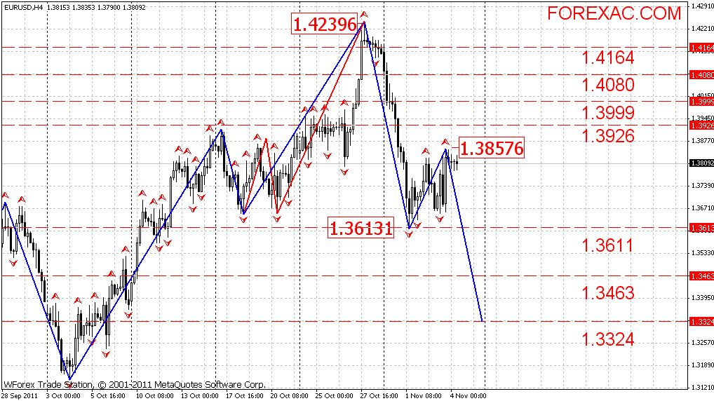 Все о торговле на валютном рынке форекс для начинающих