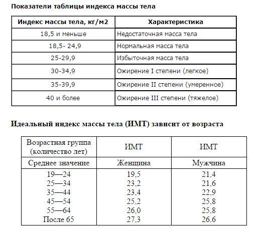 Зачем считать индекс массы тела?