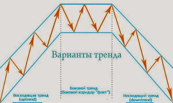 Знаете ли вы, что сейчас происходит на валютном рынке forex?
