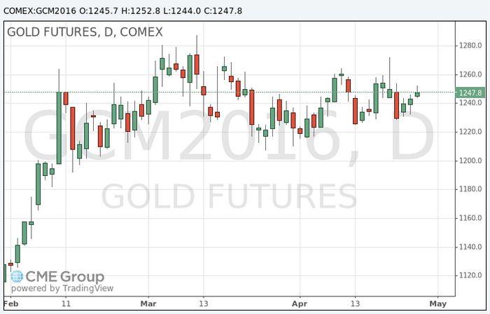 Золото немного дорожает на фоне ослабления доллара