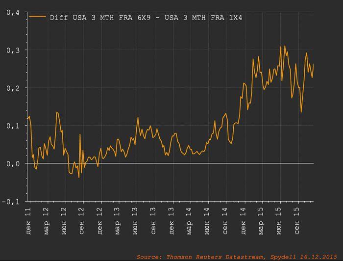 Золото обрушилось до 2-недельного минимума на позитивном отчете adp