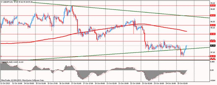 Золото падает от сильного доллара и ожиданий ввп сша